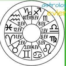 astrolojide evler
